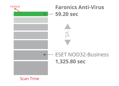 Scans 22x faster than ESET NOD32 – Business